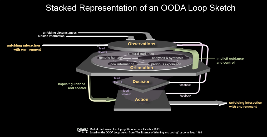 OODA Loop sketch in stacked representation