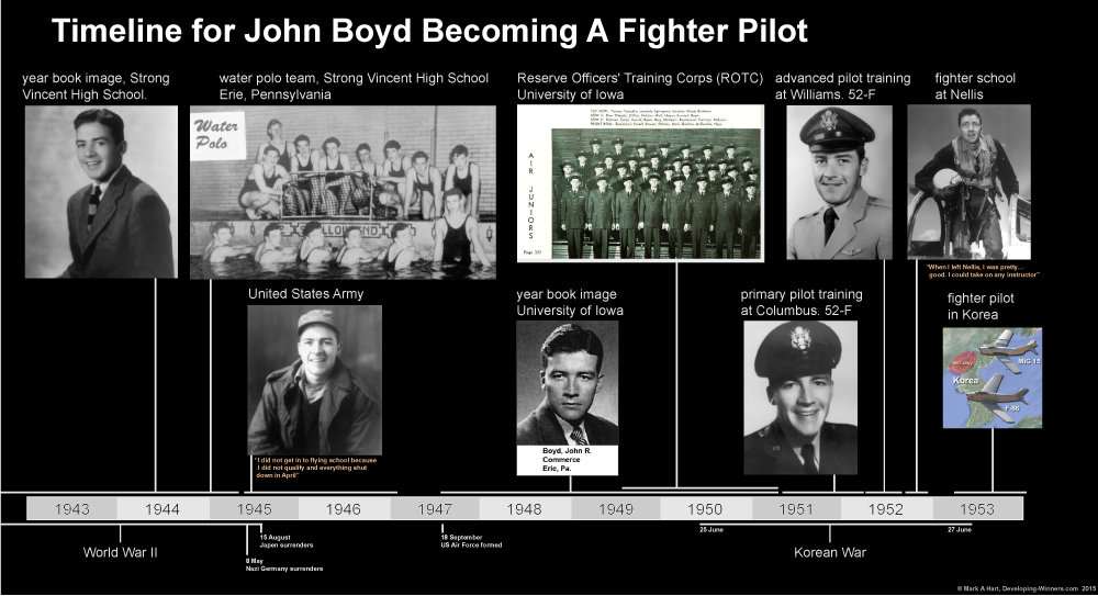 Timeline for John Boyd becoming a pilot