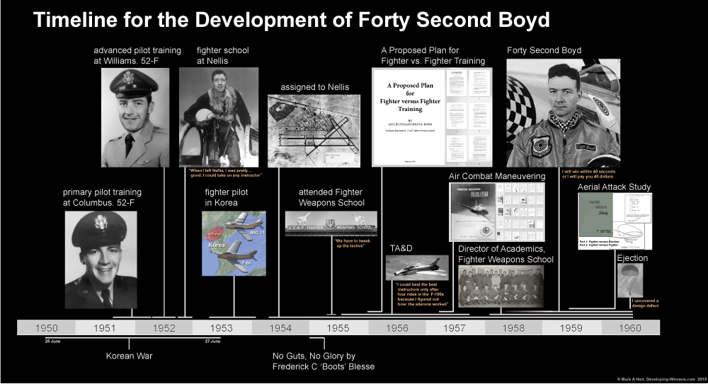 Timeline for the development of Forty Second Boyd